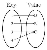 map-in-java-key-value